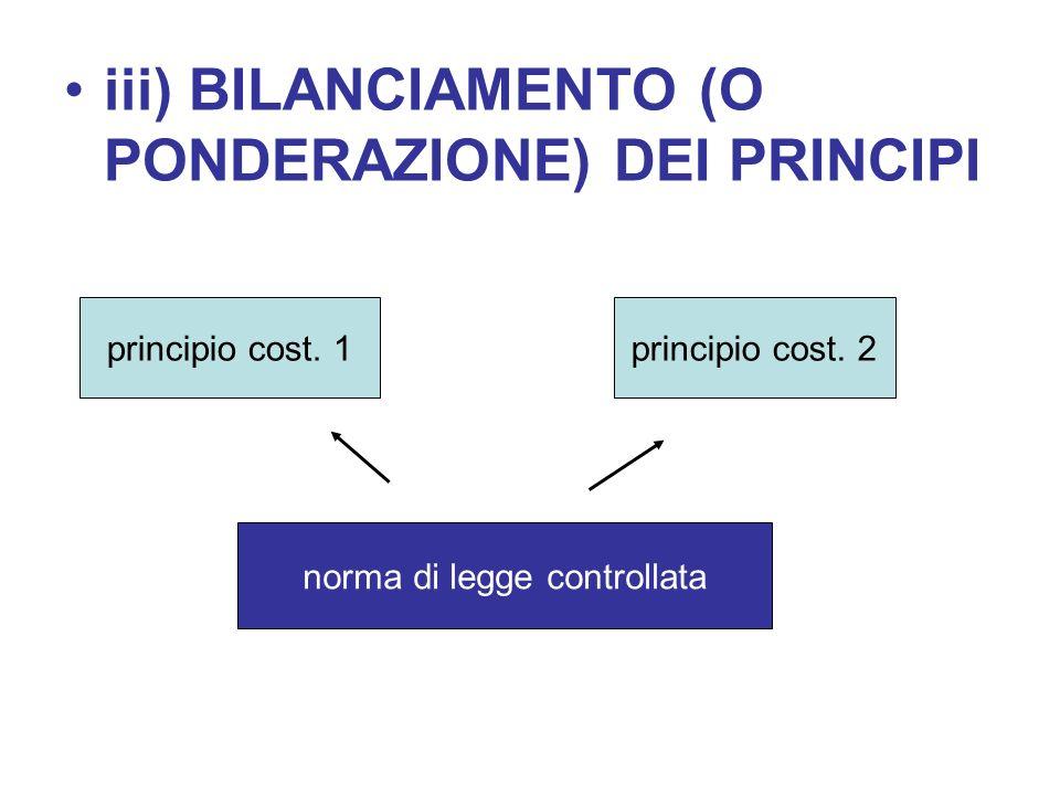 iii) BILANCIAMENTO (O PONDERAZIONE) DEI PRINCIPI principio cost. 1principio cost. 2 norma di legge controllata
