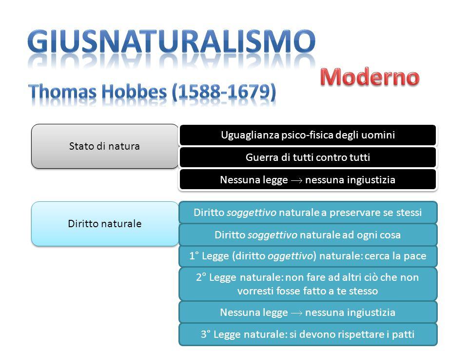 Stato di natura Uguaglianza psico-fisica degli uomini Guerra di tutti contro tutti Nessuna legge nessuna ingiustizia Diritto naturale Diritto soggetti