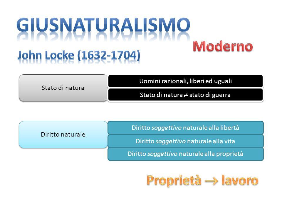 Stato di natura Uomini razionali, liberi ed uguali Stato di natura stato di guerra Diritto naturale Diritto soggettivo naturale alla libertà Diritto soggettivo naturale alla proprietà Diritto soggettivo naturale alla vita
