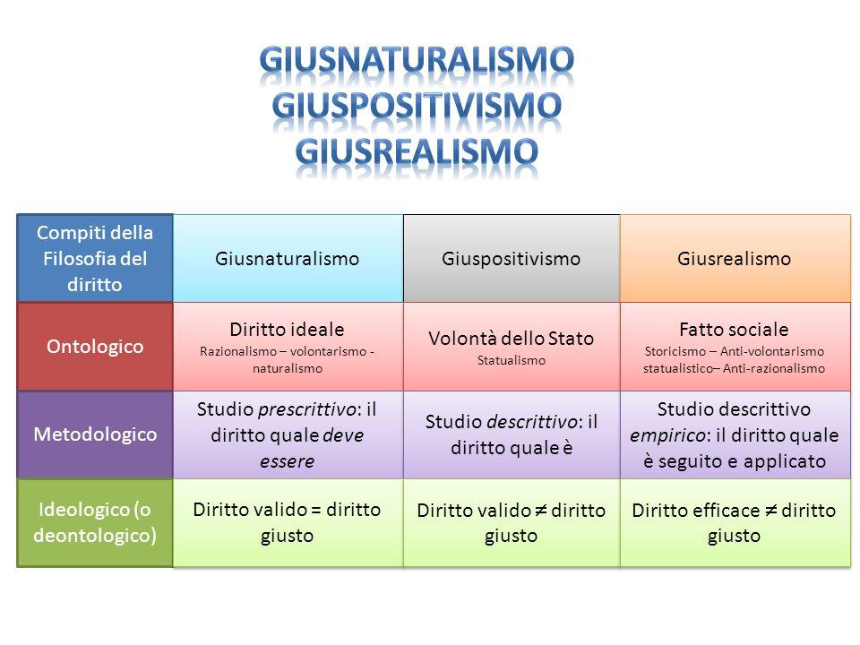 Compiti della Filosofia del diritto Ontologico Metodologico Ideologico (o deontologico) Giusnaturalismo Giuspositivismo Diritto ideale Razionalismo –