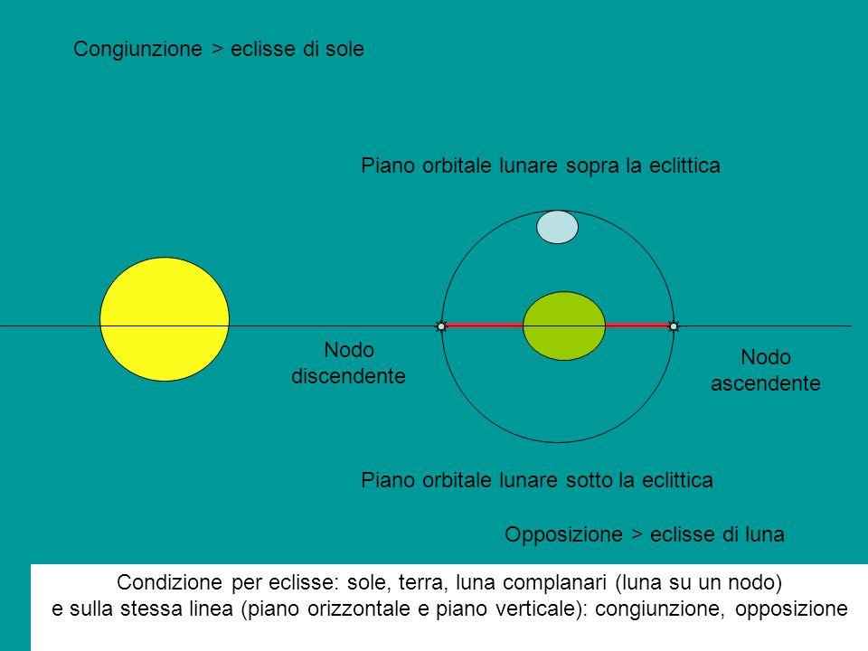 Piano orbitale lunare sopra la eclittica Piano orbitale lunare sotto la eclittica Congiunzione > eclisse di sole Opposizione > eclisse di luna Nodo di