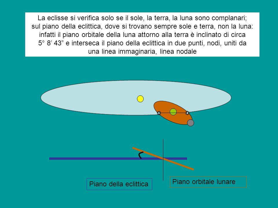 La eclisse si verifica solo se il sole, la terra, la luna sono complanari; sul piano della eclittica, dove si trovano sempre sole e terra, non la luna