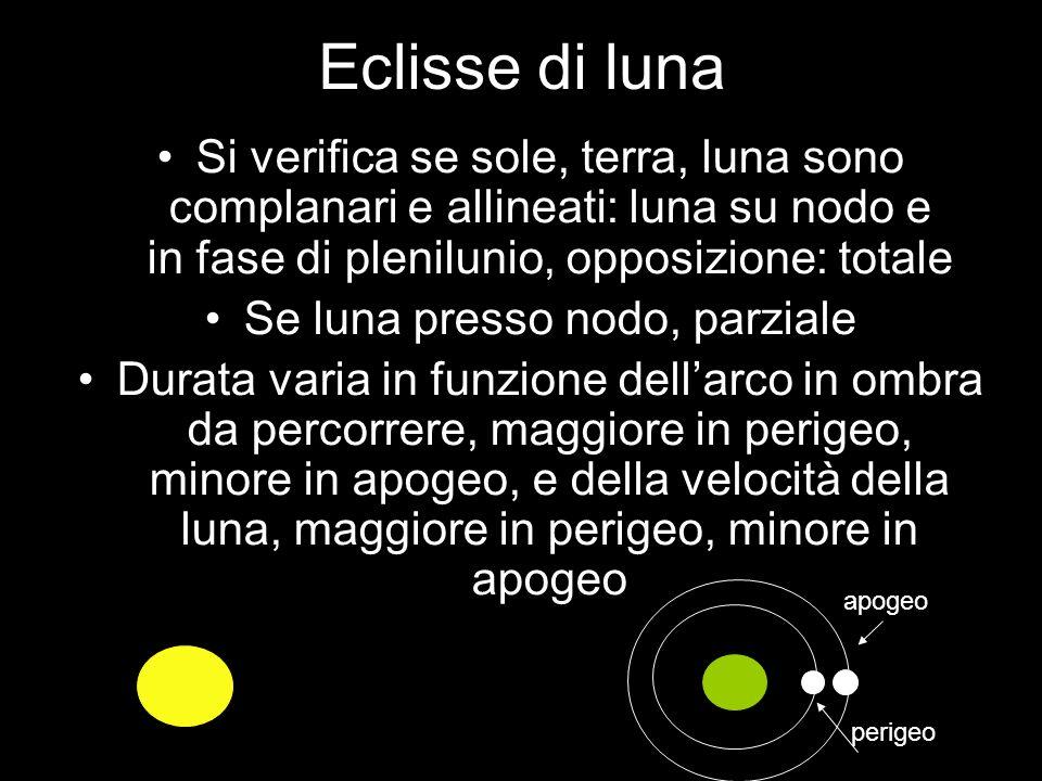 Eclisse di luna Si verifica se sole, terra, luna sono complanari e allineati: luna su nodo e in fase di plenilunio, opposizione: totale Se luna presso