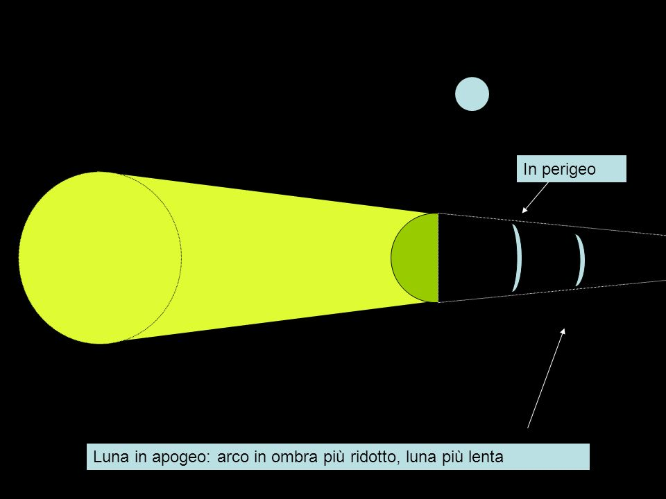 Luna in apogeo: arco in ombra più ridotto, luna più lenta In perigeo