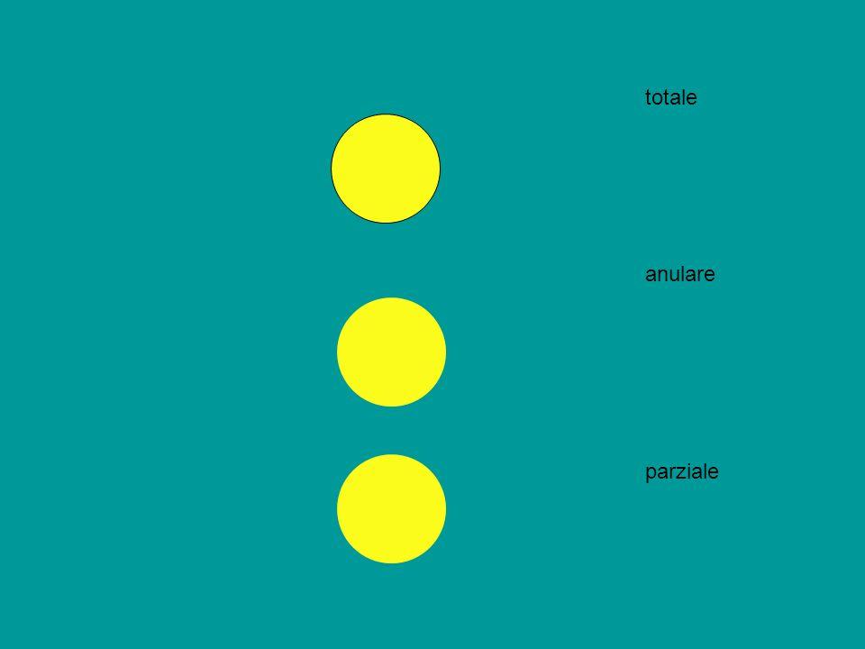 Novilunio > eclissi di sole Plenilunio > eclissi di luna Solo se la luna si trova anche su un nodo, sulla eclittica