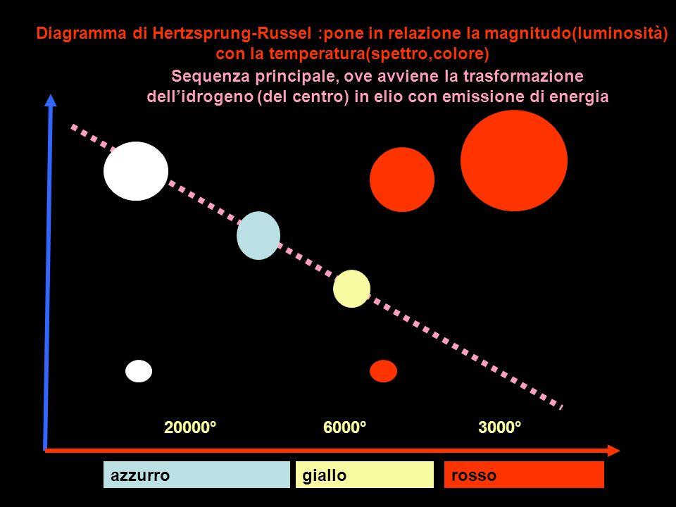 Diagramma di Hertzsprung-Russel :pone in relazione la magnitudo(luminosità) con la temperatura(spettro,colore) magnitudo temperatura Sequenza principa
