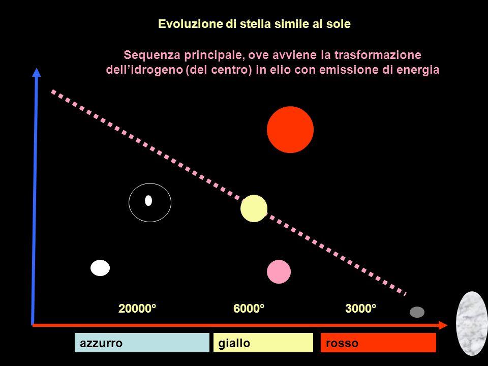 Evoluzione di stella simile al sole magnitudo temperatura Sequenza principale, ove avviene la trasformazione dellidrogeno (del centro) in elio con emi