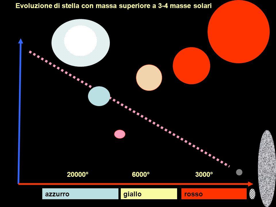 Evoluzione di stella con massa superiore a 3-4 masse solari magnitudo temperatura rossogialloazzurro 3000°6000°20000°