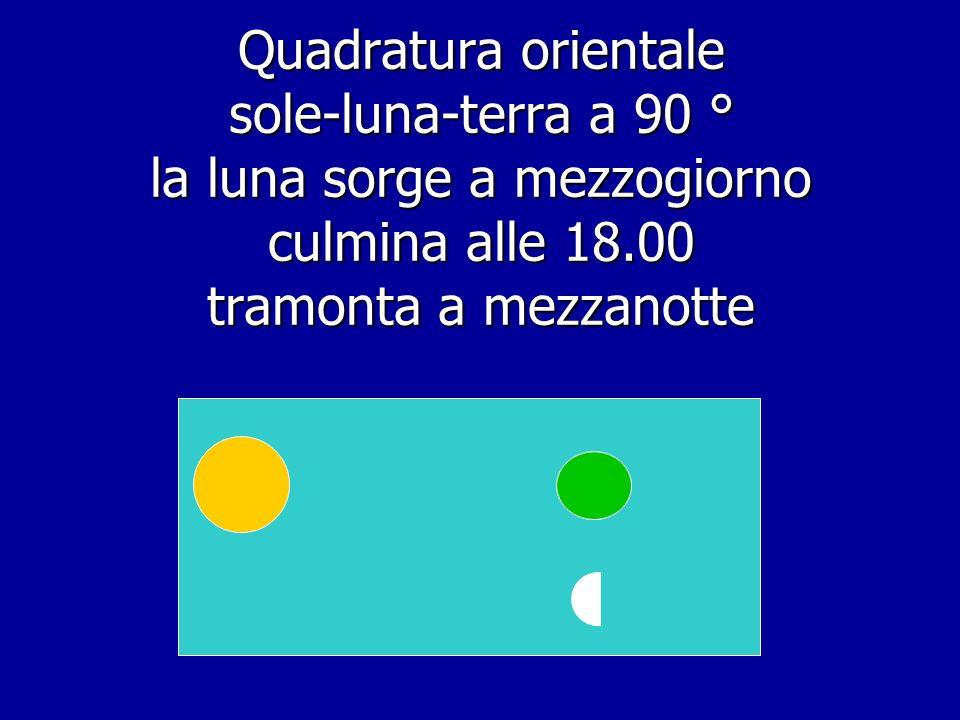 Quadratura orientale sole-luna-terra a 90 ° la luna sorge a mezzogiorno culmina alle 18.00 tramonta a mezzanotte