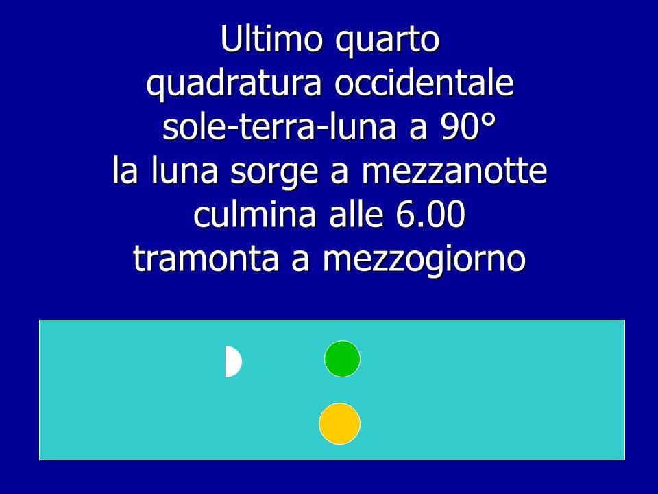 Astro sorge a estAstro culmina a sud Astro tramonta a ovest Movimento apparente di sole e luna allultimo quarto:quadratura occidentale la luna sorge alle 24, culmina al sorgere del sole, tramonta alle 12 gobba a levante > luna calante