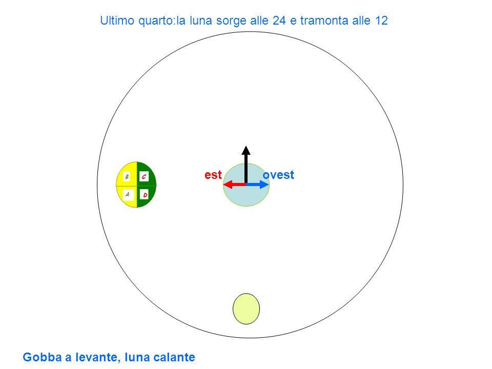 estovest Ultimo quarto:la luna sorge alle 24 e tramonta alle 12 Gobba a levante, luna calante