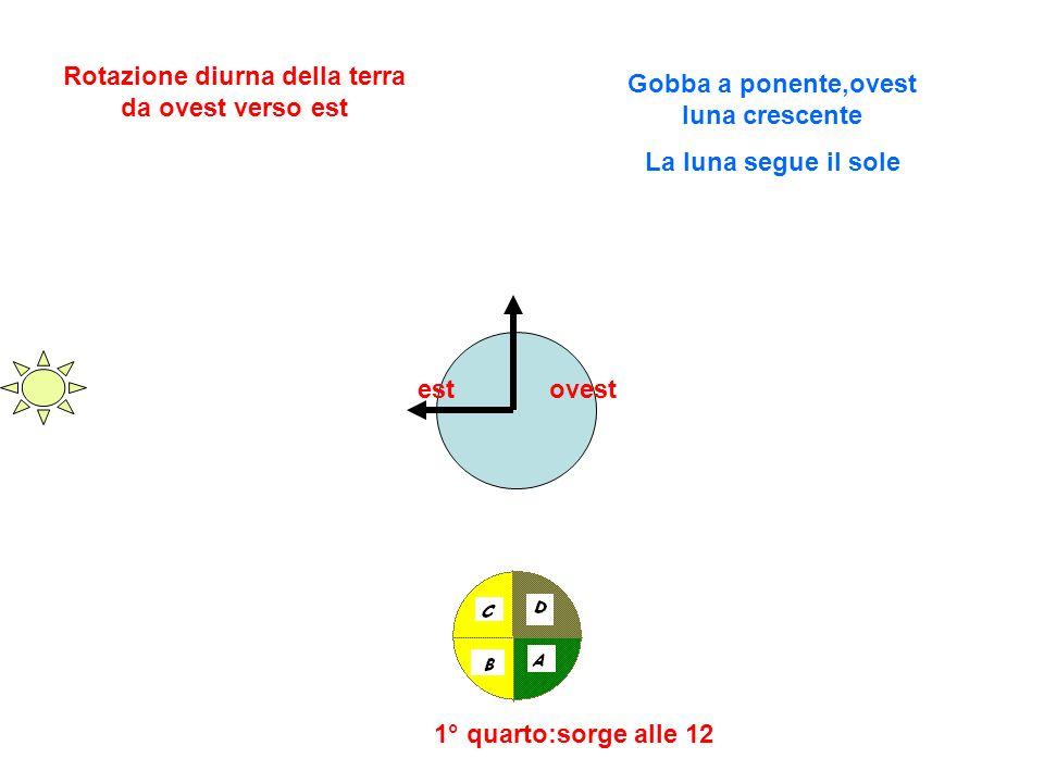 estovest 1° quarto:sorge alle 12 Rotazione diurna della terra da ovest verso est Gobba a ponente,ovest luna crescente La luna segue il sole