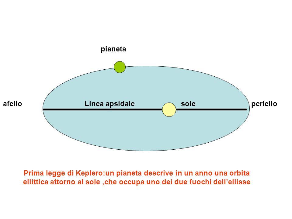 perielioafelio sole pianeta Seconda legge di Keplero: il raggio vettore, congiungente il centro del sole con il centro del pianeta, spazza aree uguali in tempi uguali Cioè la velocità del pianeta varia lungo lorbita: risulta massima in perielio e minima in afelio