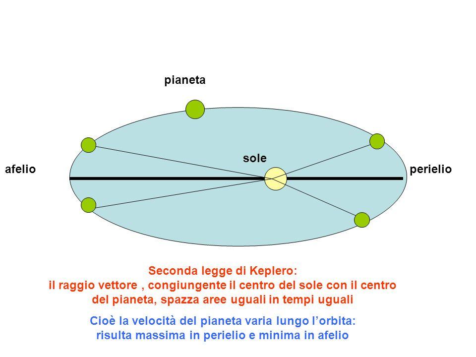 perielioafelio sole pianeta Seconda legge di Keplero: il raggio vettore, congiungente il centro del sole con il centro del pianeta, spazza aree uguali