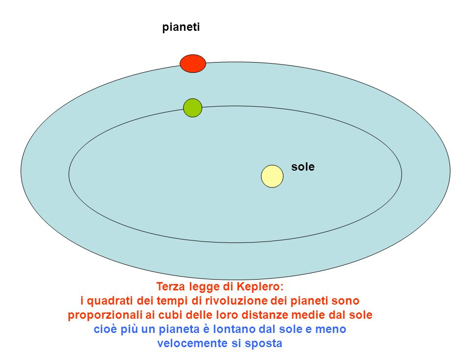 sole pianeti Terza legge di Keplero: i quadrati dei tempi di rivoluzione dei pianeti sono proporzionali ai cubi delle loro distanze medie dal sole cio