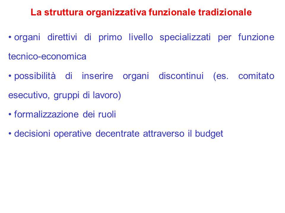 La struttura organizzativa funzionale tradizionale organi direttivi di primo livello specializzati per funzione tecnico-economica possibilità di inser