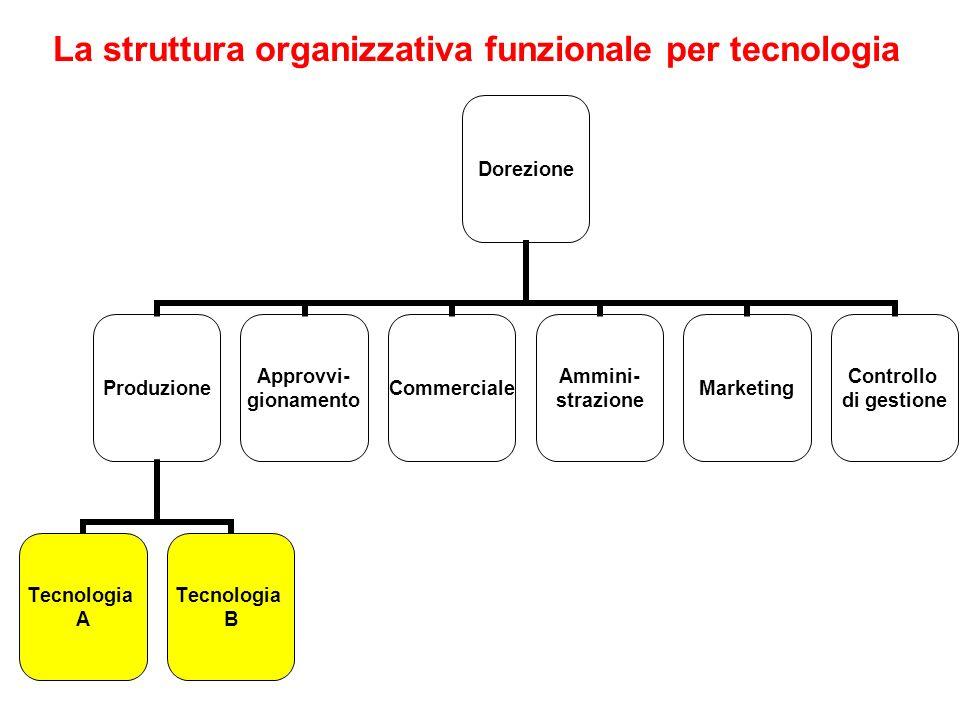 La struttura organizzativa funzionale per tecnologia Dorezione Produzione Tecnologia A Tecnologia B Approvvi- gionamento Commerciale Ammini- strazione