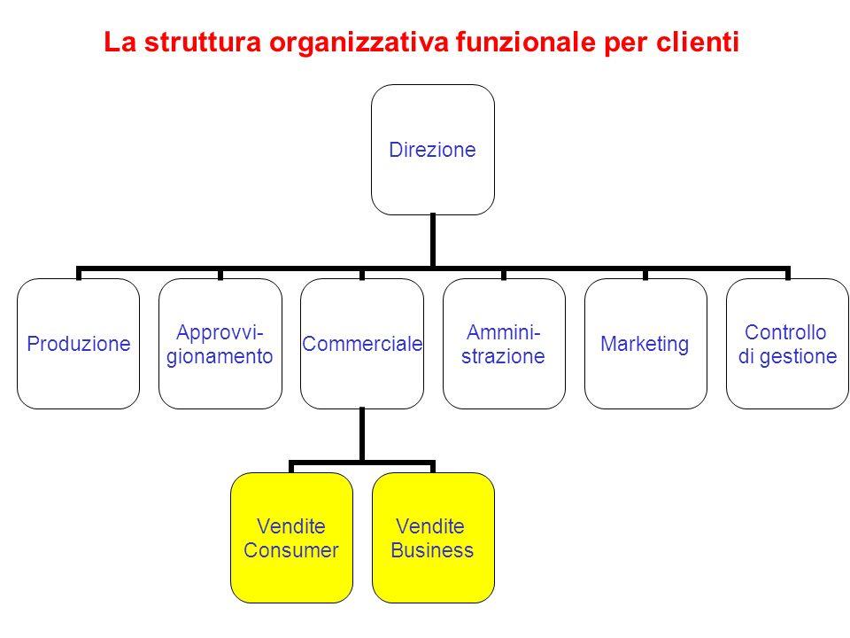 La struttura organizzativa funzionale per clienti Direzione Produzione Approvvi- gionamento Commerciale Vendite Consumer Vendite Business Ammini- stra