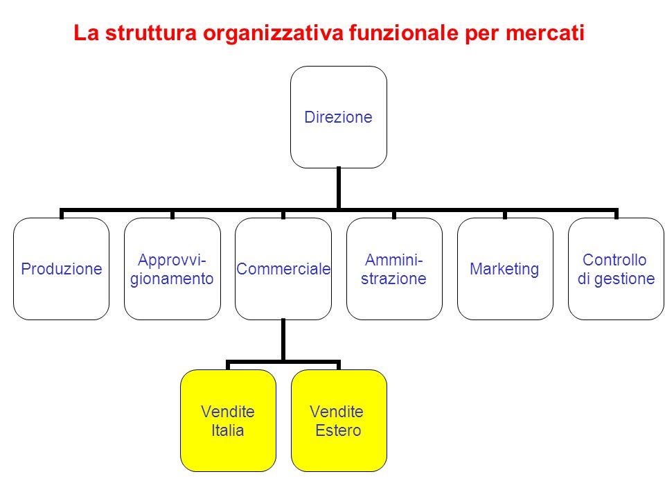 La struttura organizzativa funzionale per mercati Direzione Produzione Approvvi- gionamento Commerciale Vendite Italia Vendite Estero Ammini- strazion
