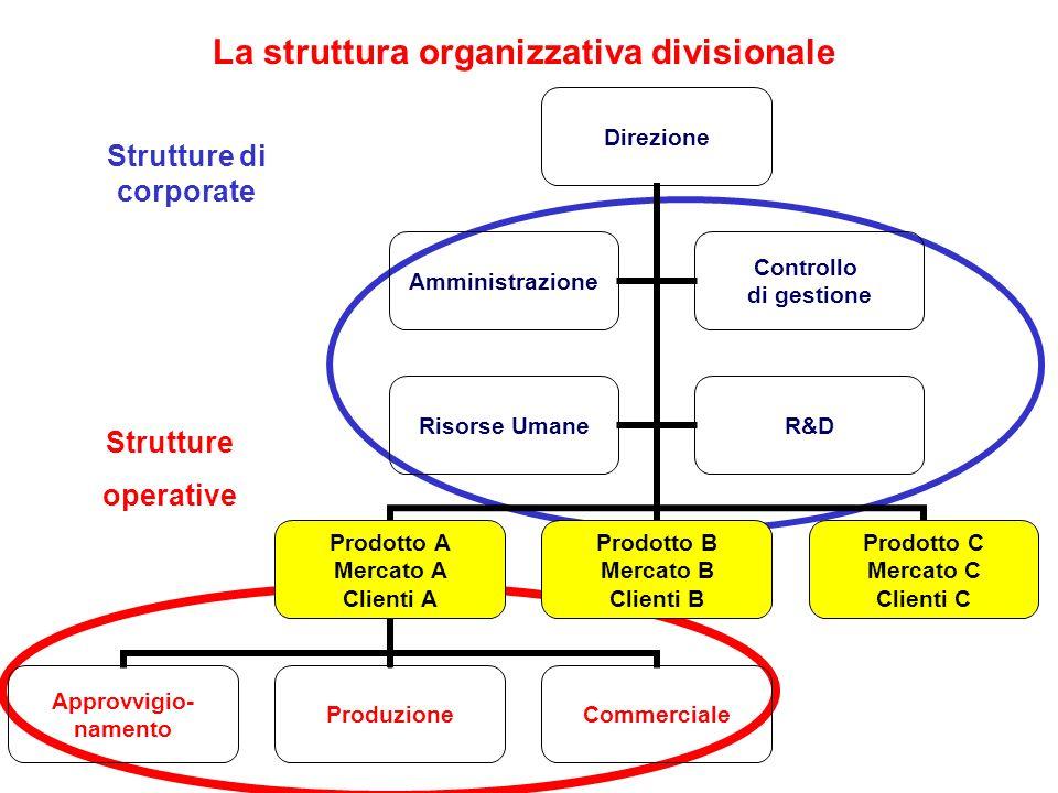 La struttura organizzativa divisionale Strutture operative Strutture di corporate