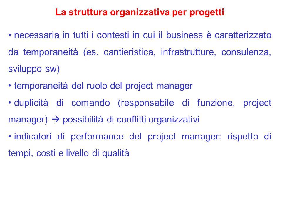 La struttura organizzativa per progetti necessaria in tutti i contesti in cui il business è caratterizzato da temporaneità (es. cantieristica, infrast