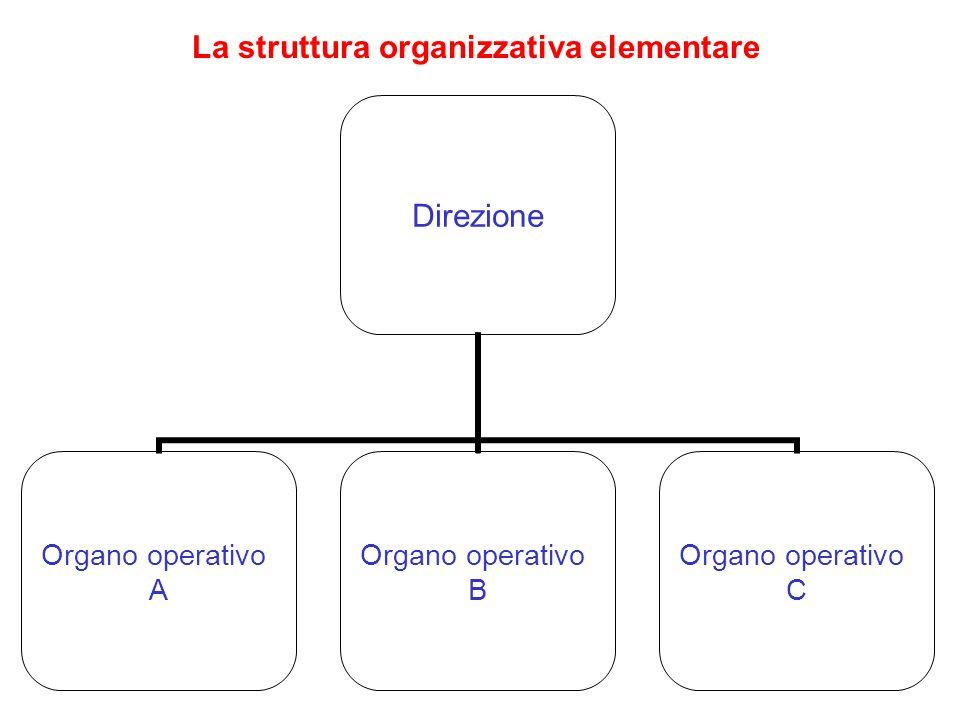 La struttura organizzativa elementare Direzione Organo operativo A Organo operativo B Organo operativo C