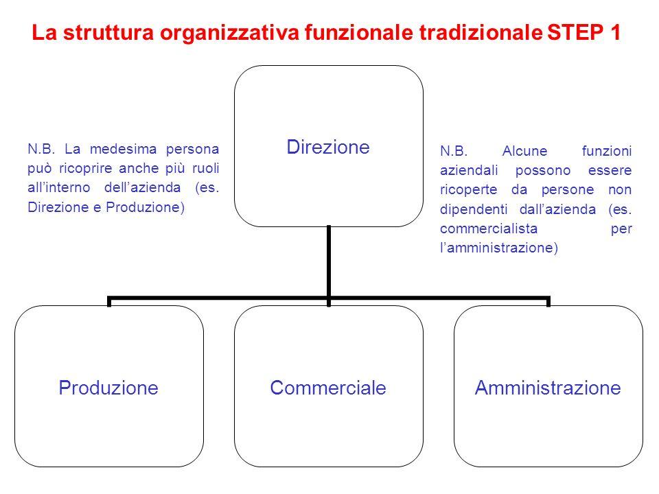 La struttura organizzativa funzionale tradizionale STEP 1 N.B. Alcune funzioni aziendali possono essere ricoperte da persone non dipendenti dallaziend