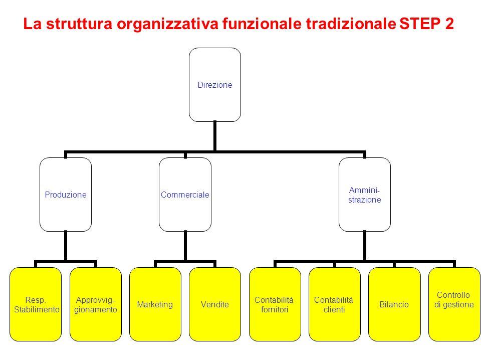 La struttura organizzativa funzionale tradizionale STEP 2 Direzione Produzione Resp. Stabilimento Approvvig- gionamento Commerciale MarketingVendite A