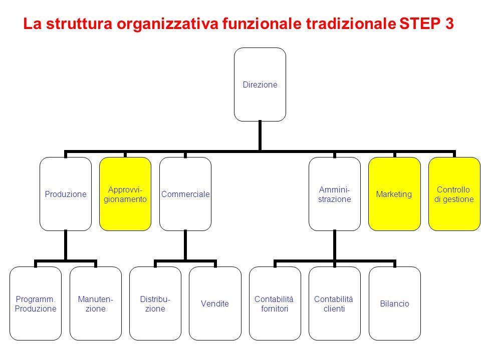 La struttura organizzativa funzionale tradizionale STEP 3 Direzione Produzione Programm. Produzione Manuten- zione Approvvi- gionamento Commerciale Di