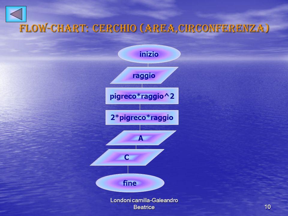 Londoni camilla-Galeandro Beatrice10 Flow-chart: cerchio (area,circonferenza) inizio raggio pigreco*raggio^2 2*pigreco*raggio A C fine