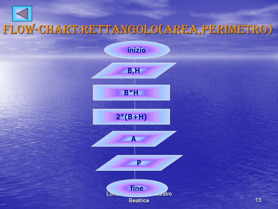 Londoni camilla-Galeandro Beatrice13 Flow-chart:rettangolo(area,perimetro) inizio B,H B*H 2*(B+H) A P fine