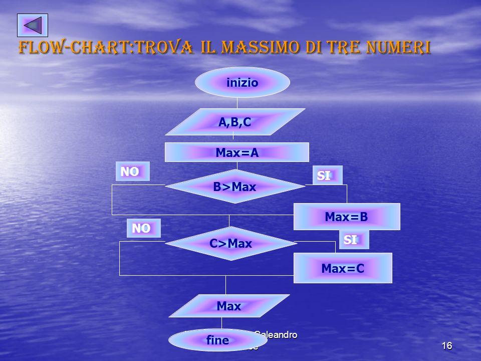 Londoni camilla-Galeandro Beatrice16 Flow-chart:trova il massimo di tre numeri inizio A,B,C Max=A B>Max Max=B C>Max Max=C Max fine NO SI NO SI