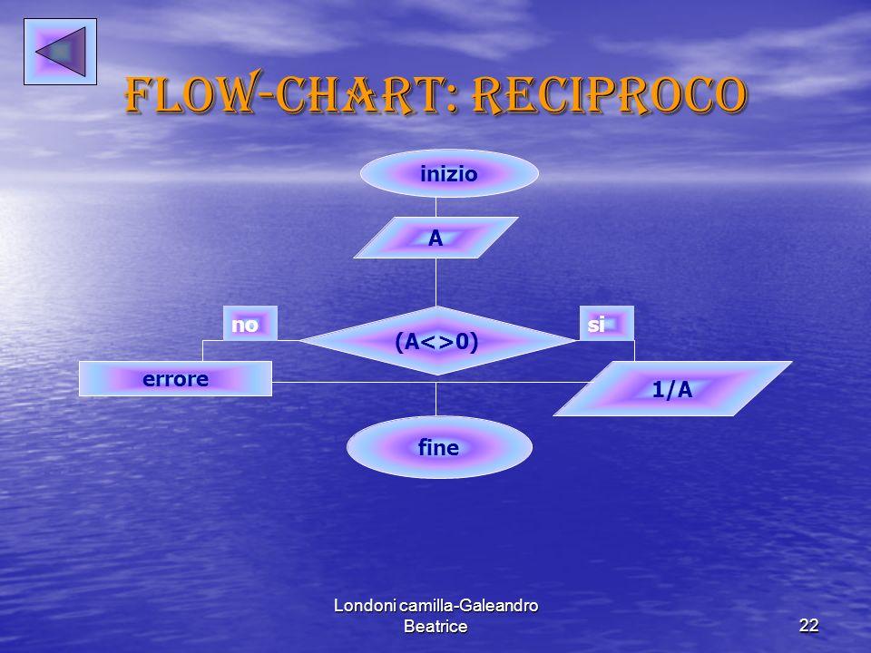 Londoni camilla-Galeandro Beatrice22 Flow-chart: reciproco inizio A (A<>0) fine 1/A errore sino