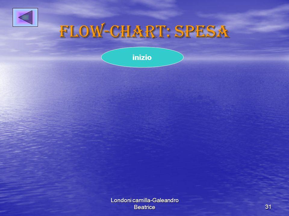 Londoni camilla-Galeandro Beatrice31 Flow-chart: spesa inizio