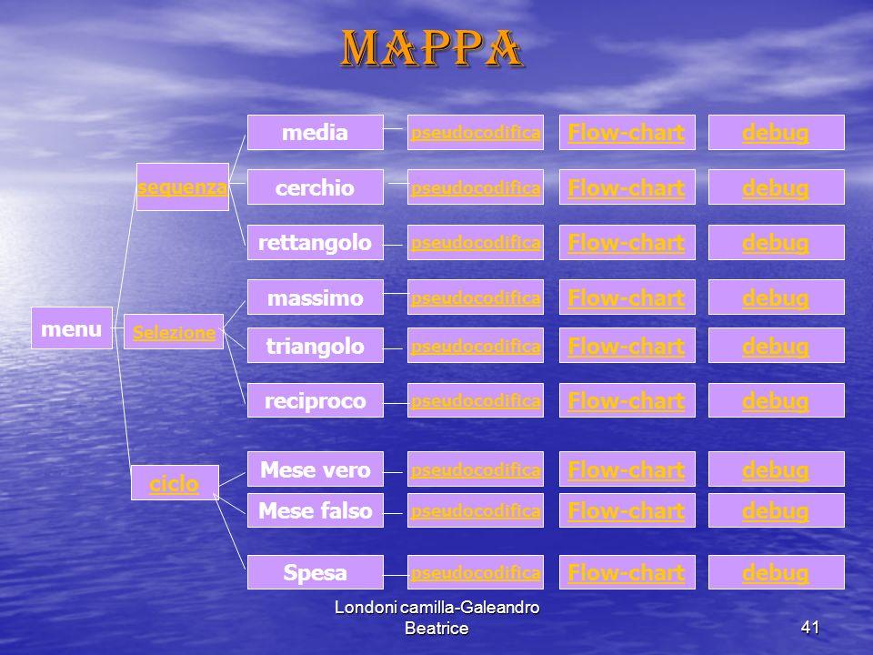 Londoni camilla-Galeandro Beatrice41mappa menu sequenza Selezione ciclo media cerchio rettangolo massimo triangolo reciproco Mese vero Mese falso Spesa pseudocodifica Flow-chart debug