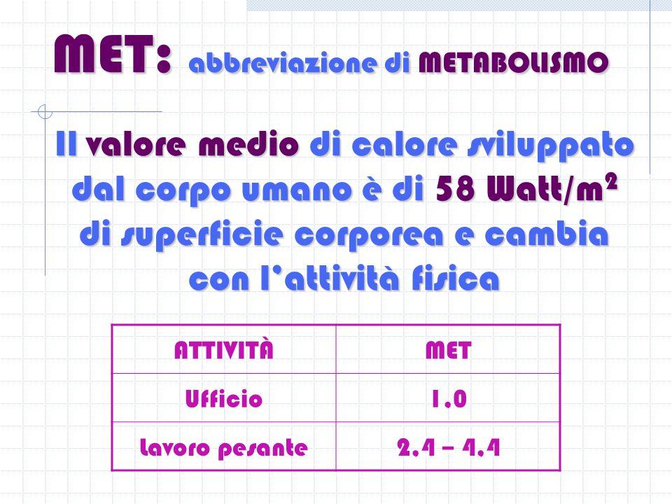 MET: abbreviazione di METABOLISMO Il valore medio di calore sviluppato dal corpo umano è di 58 Watt/m 2 di superficie corporea e cambia con lattività fisica ATTIVITÀMET Ufficio1,0 Lavoro pesante2,4 – 4,4