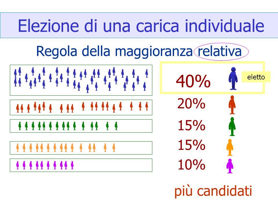 Elezione di una carica individuale Regola della maggioranza relativa 40% 20% 15% 10% eletto più candidati