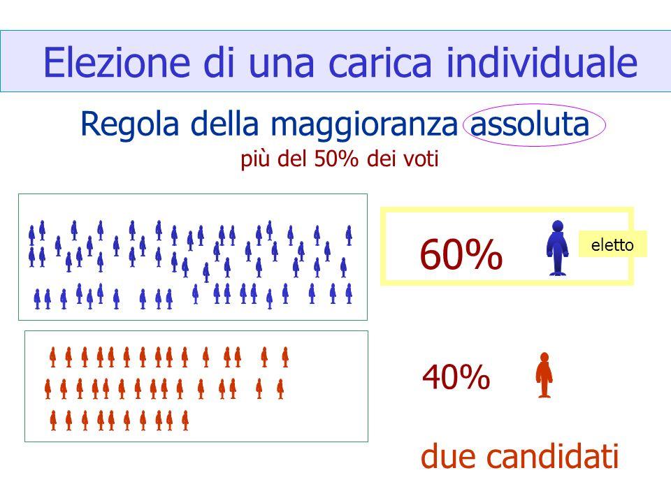 Elezione di una carica individuale Regola della maggioranza assoluta 60% 40% eletto più del 50% dei voti due candidati