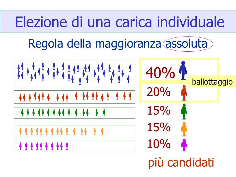 Elezione di una carica individuale Regola della maggioranza assoluta più candidati 40% 20% 15% 10% ballottaggio