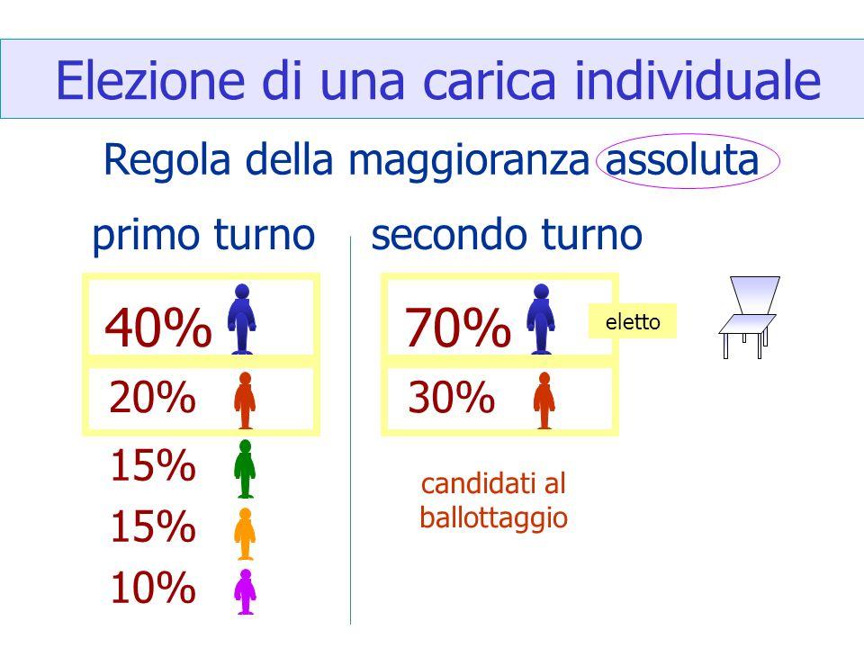 Elezione di una carica individuale Regola della maggioranza assoluta 40% 20% 15% 10% primo turno 70% 30% secondo turno eletto candidati al ballottaggi