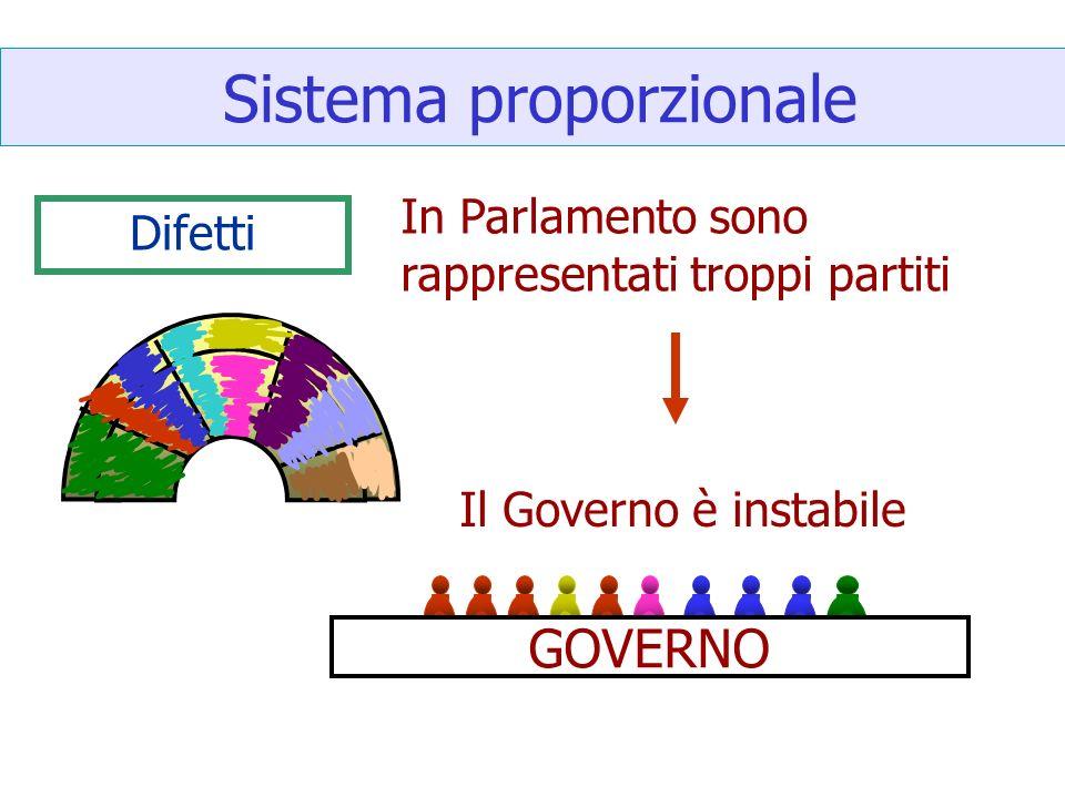 Sistema proporzionale Difetti In Parlamento sono rappresentati troppi partiti GOVERNO Il Governo è instabile