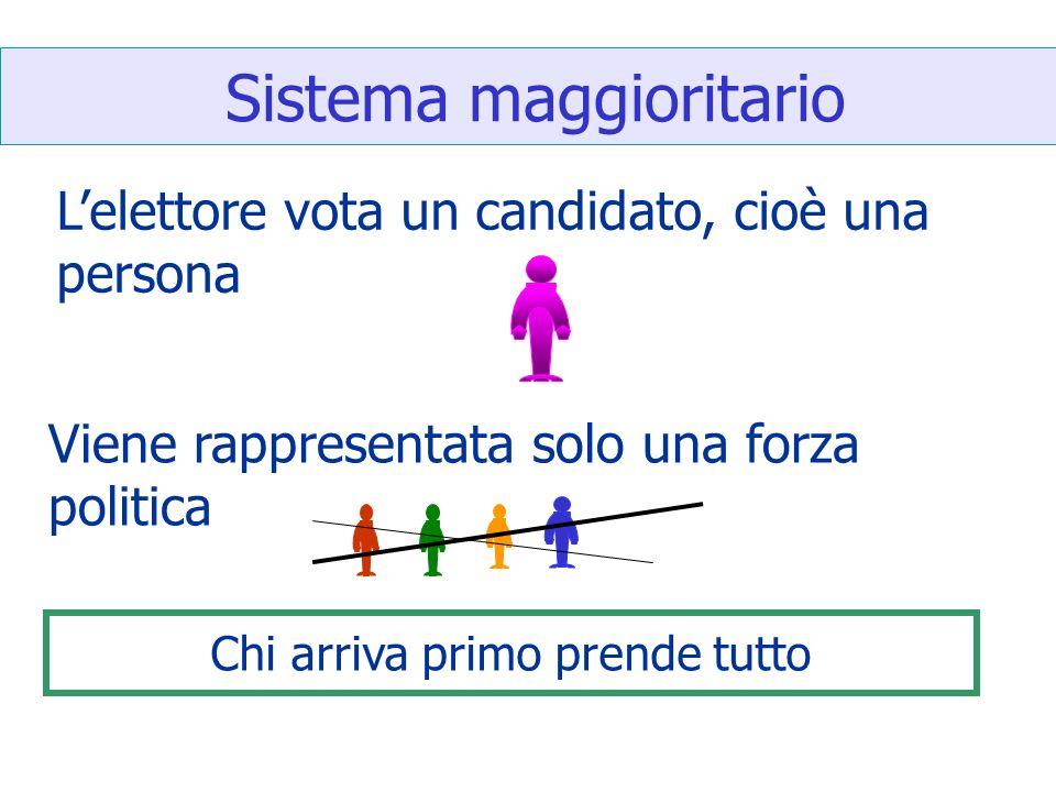 Sistema maggioritario Lelettore vota un candidato, cioè una persona Viene rappresentata solo una forza politica Chi arriva primo prende tutto