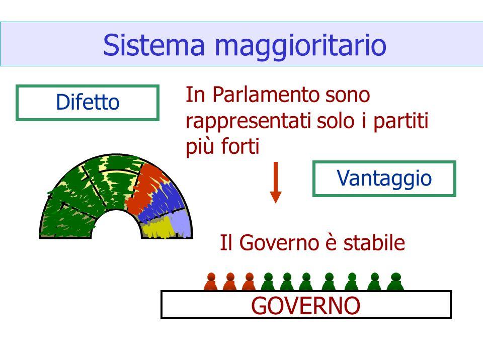 Sistema maggioritario Difetto In Parlamento sono rappresentati solo i partiti più forti GOVERNO Il Governo è stabile Vantaggio