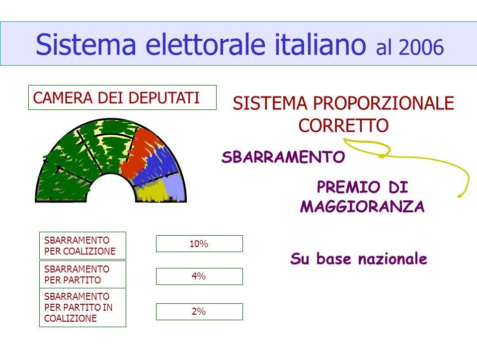 Sistema elettorale italiano al 2006 CAMERA DEI DEPUTATI SISTEMA PROPORZIONALE CORRETTO SBARRAMENTO PER COALIZIONE 10% 4% 2% SBARRAMENTO PER PARTITO SB
