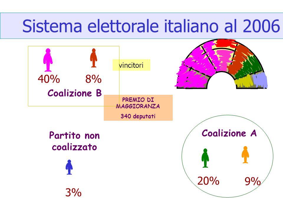 Sistema elettorale italiano al 2006 40%8% 3% Coalizione B Partito non coalizzato vincitori PREMIO DI MAGGIORANZA 340 deputati 20% 9% Coalizione A