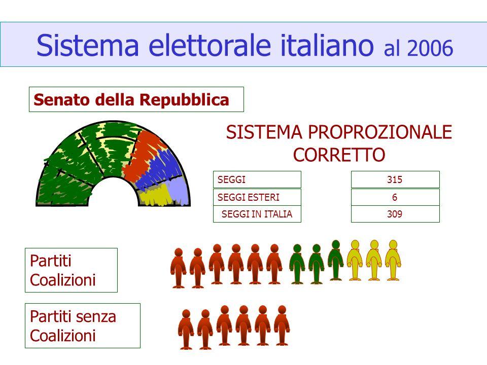 Sistema elettorale italiano al 2006 Senato della Repubblica SISTEMA PROPROZIONALE CORRETTO SEGGI SEGGI ESTERI 315 6 309SEGGI IN ITALIA Partiti Coalizi
