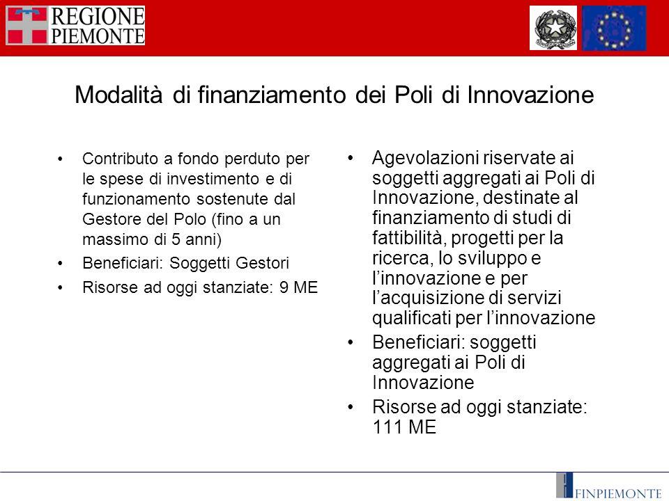 Attori coinvolti Regione Piemonte Comitato di valutazione e monitoraggio Soggetti Gestori dei Poli di Innovazione