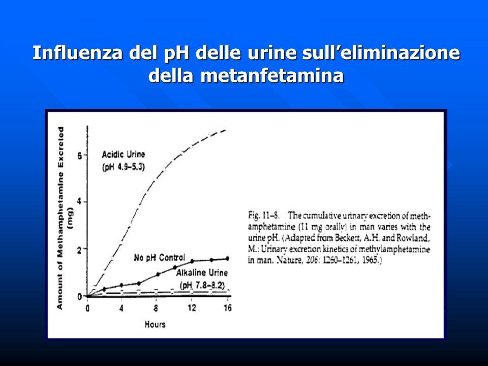 Influenza del pH delle urine sulleliminazione della metanfetamina