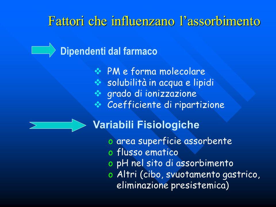 Fattori che influenzano lassorbimento Dipendenti dal farmaco PM e forma molecolare solubilità in acqua e lipidi grado di ionizzazione Coefficiente di