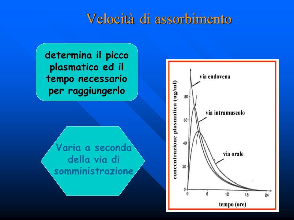 Velocità di assorbimento determina il picco plasmatico ed il tempo necessario per raggiungerlo Varia a seconda della via di somministrazione